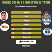 Danilho Doekhi vs Maikel van der Werff h2h player stats