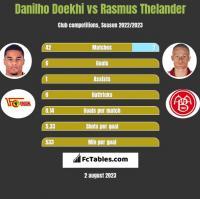 Danilho Doekhi vs Rasmus Thelander h2h player stats