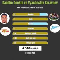 Danilho Doekhi vs Vyacheslav Karavaev h2h player stats