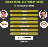Danilho Doekhi vs Armando Obispo h2h player stats
