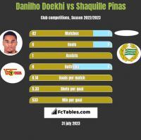 Danilho Doekhi vs Shaquille Pinas h2h player stats
