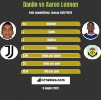 Danilo vs Aaron Lennon h2h player stats