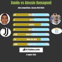 Danilo vs Alessio Romagnoli h2h player stats