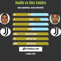 Danilo vs Alex Sandro h2h player stats