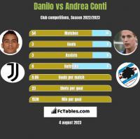 Danilo vs Andrea Conti h2h player stats