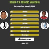 Danilo vs Antonio Valencia h2h player stats