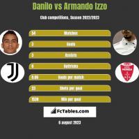 Danilo vs Armando Izzo h2h player stats