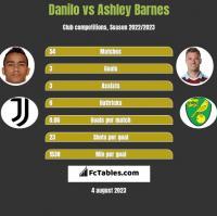 Danilo vs Ashley Barnes h2h player stats