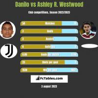 Danilo vs Ashley R. Westwood h2h player stats
