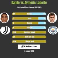 Danilo vs Aymeric Laporte h2h player stats