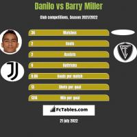 Danilo vs Barry Miller h2h player stats