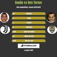 Danilo vs Ben Turner h2h player stats