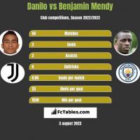 Danilo vs Benjamin Mendy h2h player stats