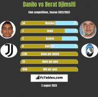 Danilo vs Berat Djimsiti h2h player stats
