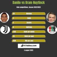 Danilo vs Bram Nuytinck h2h player stats