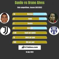 Danilo vs Bruno Alves h2h player stats