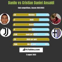 Danilo vs Cristian Daniel Ansaldi h2h player stats