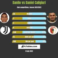 Danilo vs Daniel Caligiuri h2h player stats
