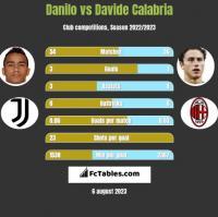 Danilo vs Davide Calabria h2h player stats