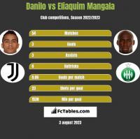 Danilo vs Eliaquim Mangala h2h player stats