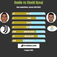 Danilo vs Elseid Hysaj h2h player stats