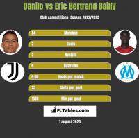 Danilo vs Eric Bertrand Bailly h2h player stats