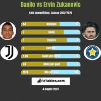 Danilo vs Ervin Zukanovic h2h player stats