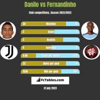 Danilo vs Fernandinho h2h player stats