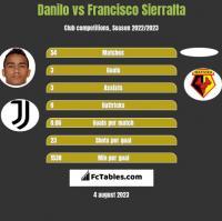 Danilo vs Francisco Sierralta h2h player stats