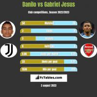 Danilo vs Gabriel Jesus h2h player stats