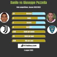 Danilo vs Giuseppe Pezzella h2h player stats