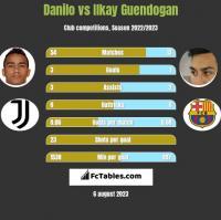 Danilo vs Ilkay Guendogan h2h player stats