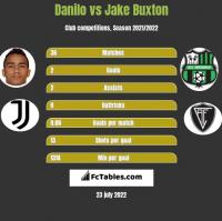 Danilo vs Jake Buxton h2h player stats