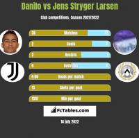 Danilo vs Jens Stryger Larsen h2h player stats