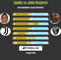 Danilo vs John Brayford h2h player stats