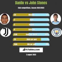 Danilo vs John Stones h2h player stats