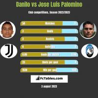 Danilo vs Jose Luis Palomino h2h player stats