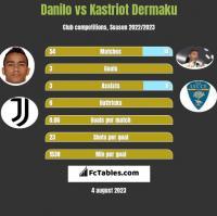 Danilo vs Kastriot Dermaku h2h player stats