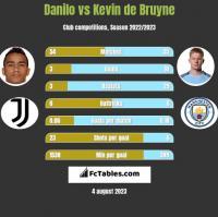 Danilo vs Kevin de Bruyne h2h player stats