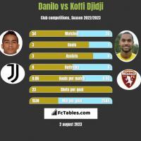 Danilo vs Koffi Djidji h2h player stats