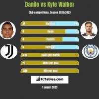 Danilo vs Kyle Walker h2h player stats