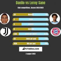 Danilo vs Leroy Sane h2h player stats