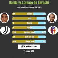Danilo vs Lorenzo De Silvestri h2h player stats