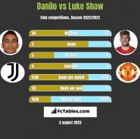 Danilo vs Luke Shaw h2h player stats