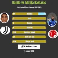 Danilo vs Matija Nastasic h2h player stats
