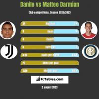 Danilo vs Matteo Darmian h2h player stats
