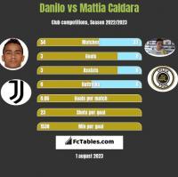 Danilo vs Mattia Caldara h2h player stats