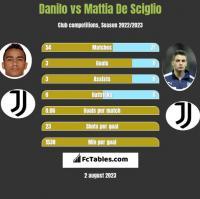 Danilo vs Mattia De Sciglio h2h player stats