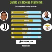 Danilo vs Nicolas Otamendi h2h player stats