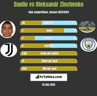 Danilo vs Oleksandr Zinchenko h2h player stats